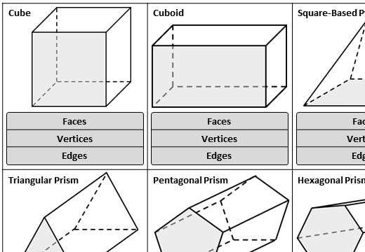 3D Shape - Vocabulary - Versus