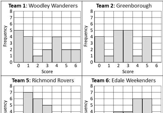 Bar Chart - Finding Averages - Card Match