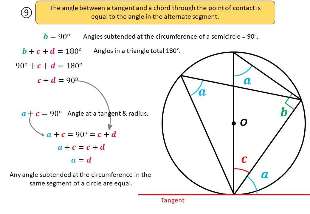 Circle Theorems - Alternate Segment - Demonstration