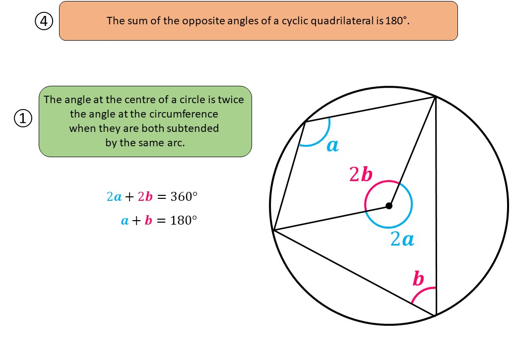 Circle Theorems - Cyclic Quadrilaterals - Demonstration