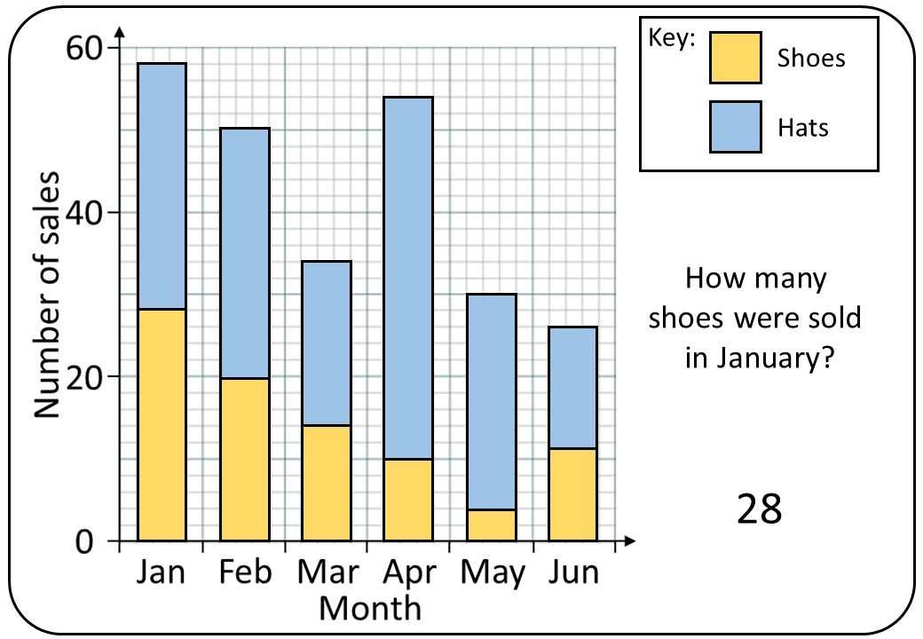 Composite Bar Charts - Bingo OA