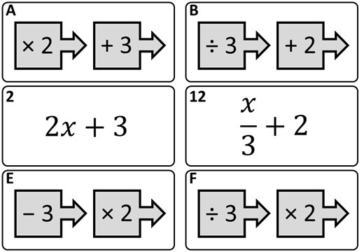 Converting Function Machines & Expressions - Card Match A