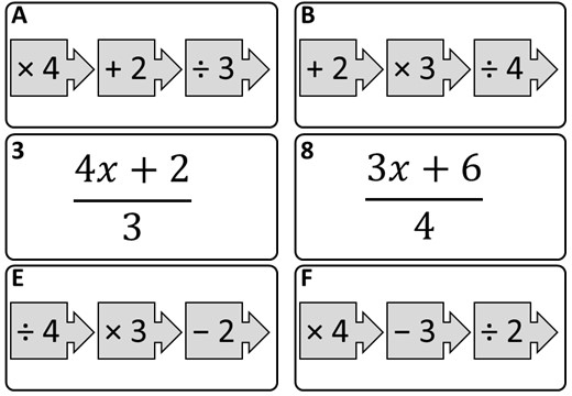 Converting Function Machines & Expressions - Card Match B