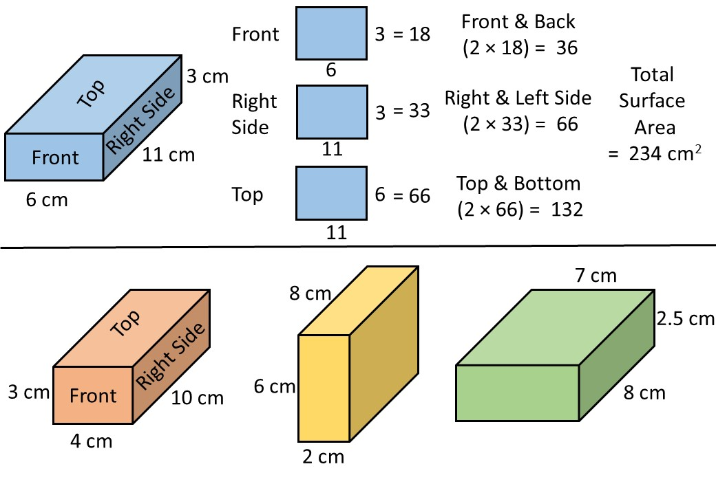 Cuboid - Surface Area - Complete Lesson