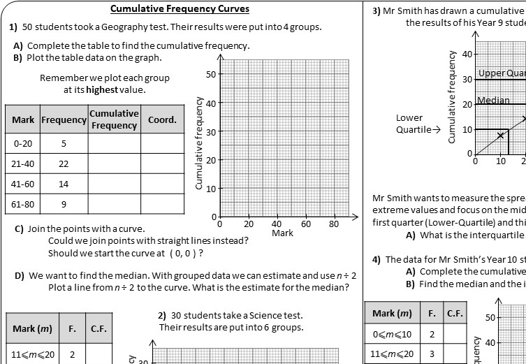 Cumulative Frequency Graphs - Worksheet A