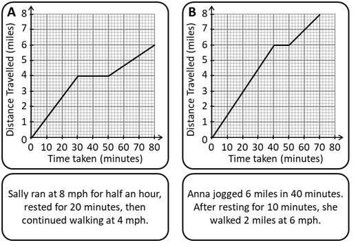 Distance-Time Graphs - Constant - Card Match