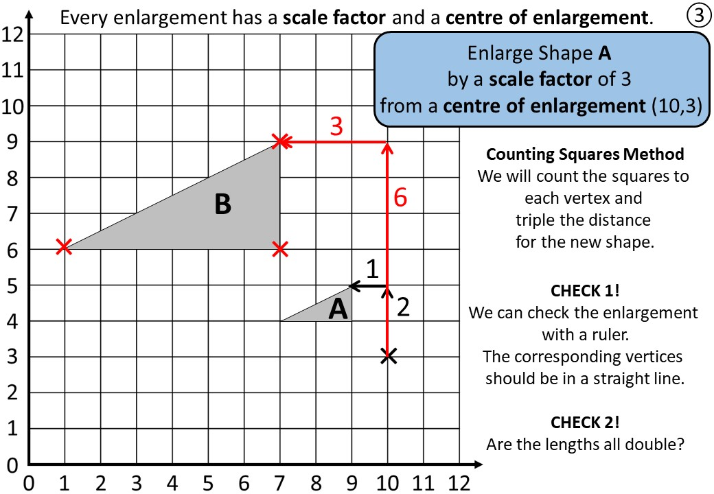 Enlargement - Positive - Complete Lesson