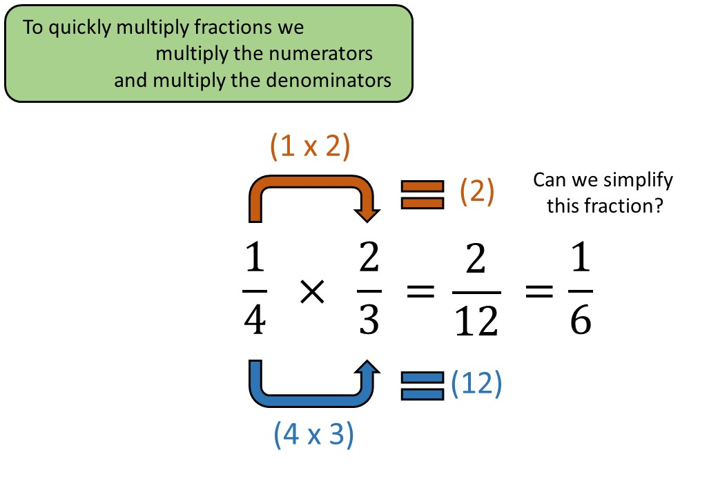 Fractions - Multiplying - Complete Lesson