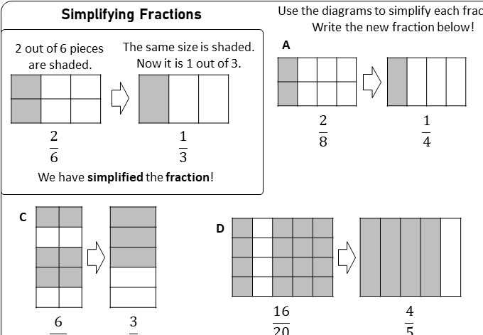 Fractions - Simplifying - Worksheet A