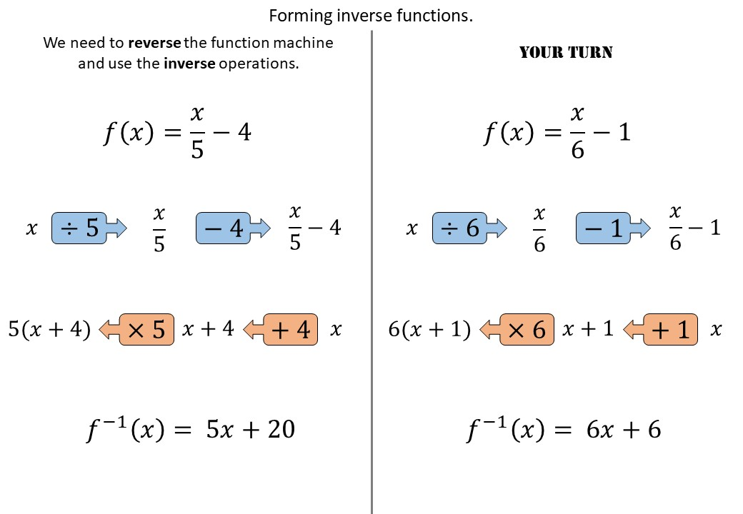 Functions - Composite & Inverse - Forming - Demonstration