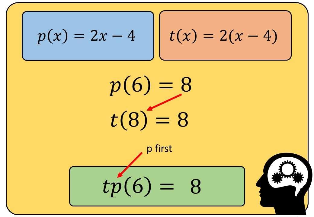Functions - Composite - Substitution - Bingo M