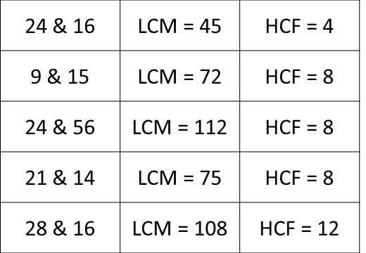HCF & LCM - Listing - Card Match