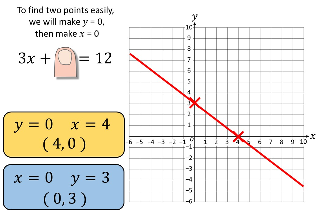 Linear Graphs - Cover-Up Method - Complete Lesson