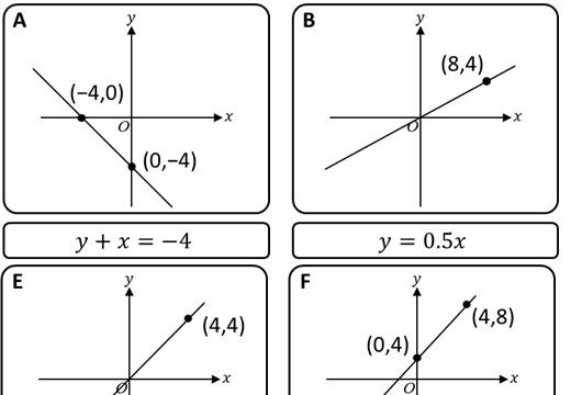 Linear Graphs - Identifying - Card Match