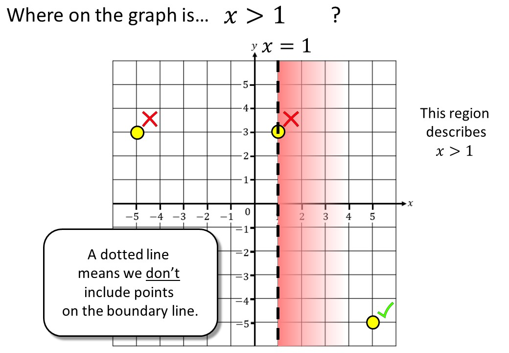 Linear Inequalities - Graphical - Complete Lesson