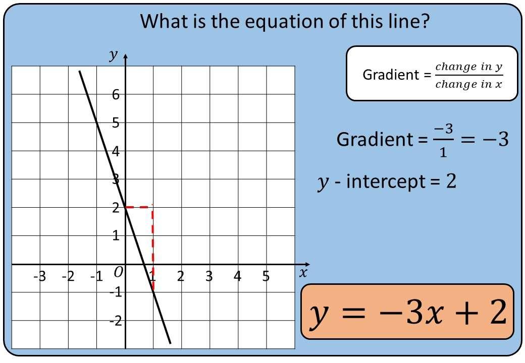 Lines - Equation - Bingo M