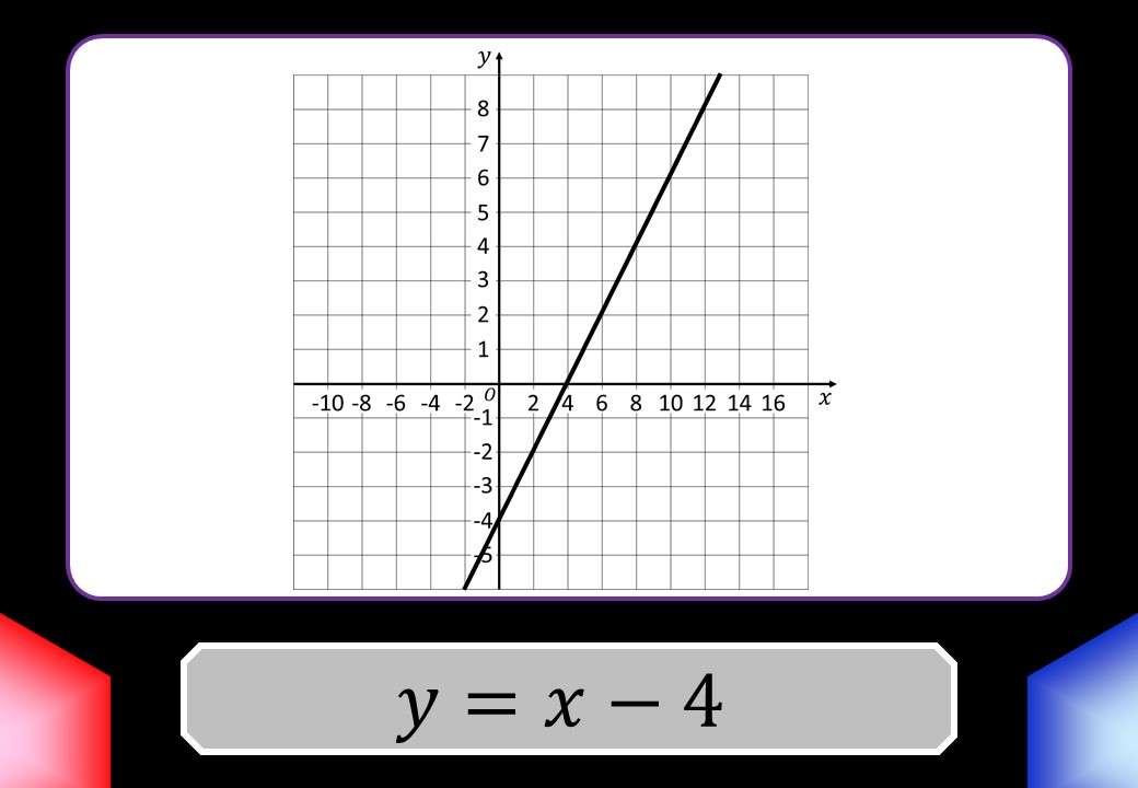 Lines - Equation - Blockbusters