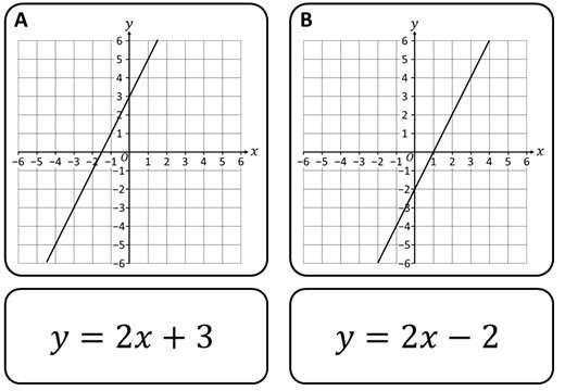 Lines - Equation - Card Match