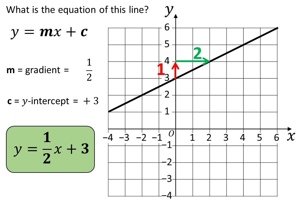 Lines - Equation - Complete Lesson