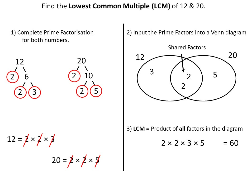 Lowest Common Multiples - Prime Factorisation - Demonstration