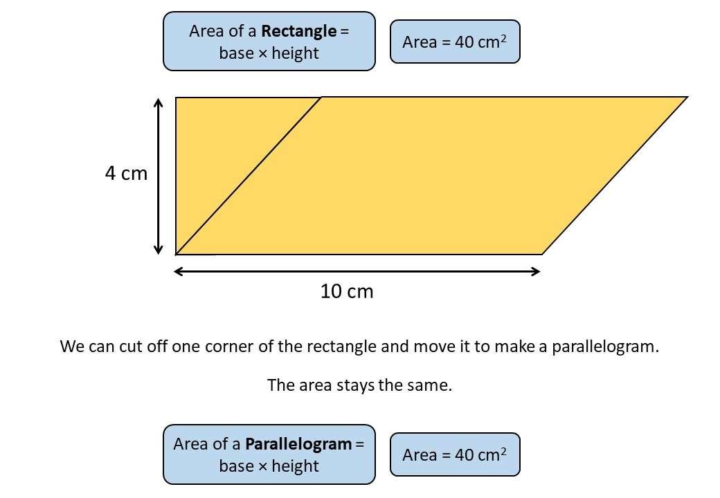 Parallelogram - Area - Demonstration