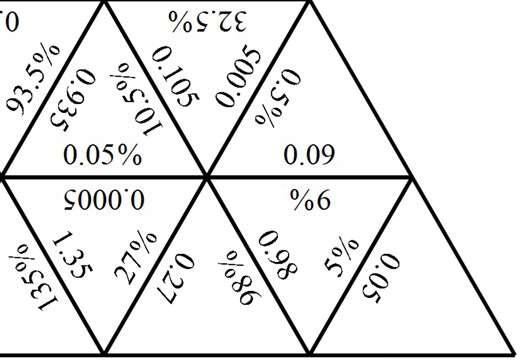 Percentages to Decimals - Tarsia