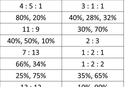 Percentages to Ratios - Card Match