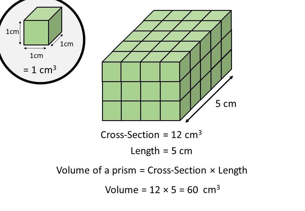 Prism - Volume - Complete Lesson