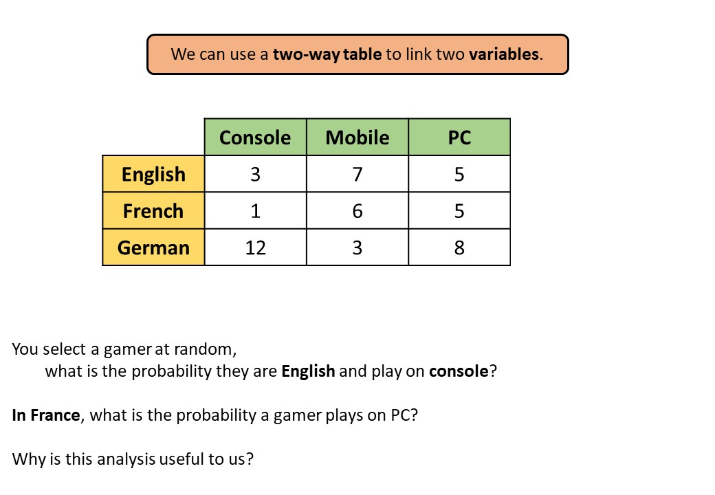 Probability - Two-Way Tables - Demonstration