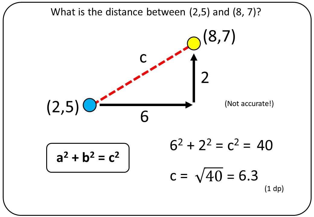 Pythagoras - Coordinates - Bingo M