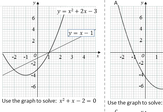 Quadratic Equations - Intersection - Worksheet