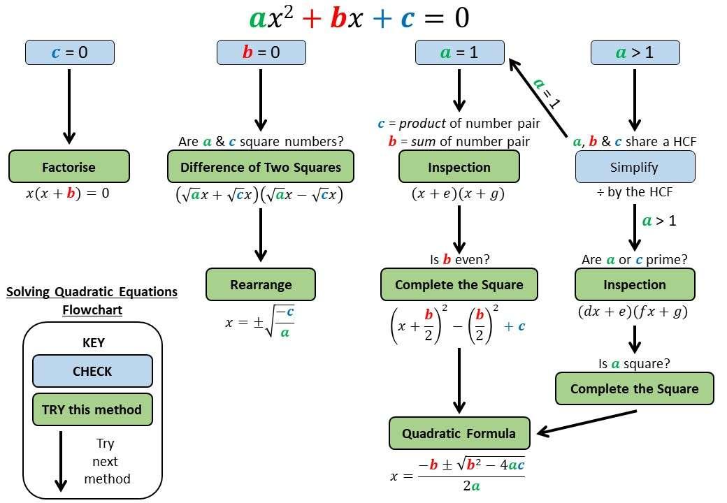 Quadratic Equations - Mixed - Demonstration