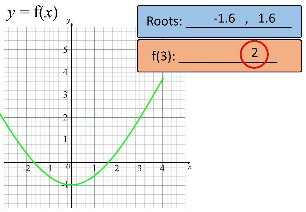 Quadratic Graph - Significant Points - Bingo OA