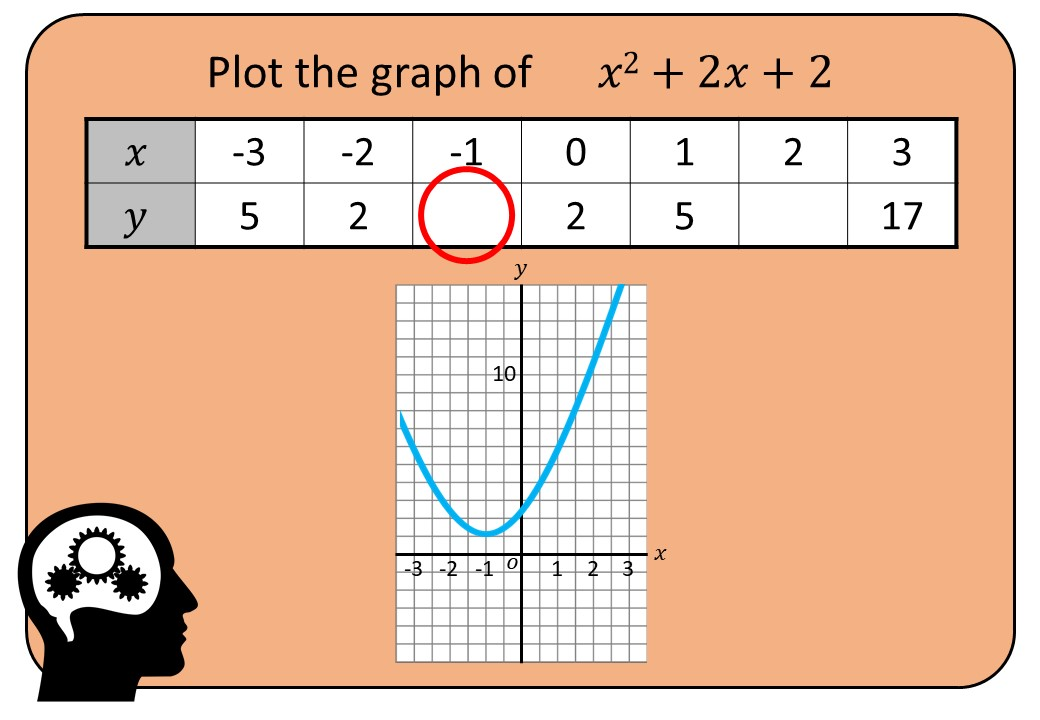 Quadratic Graphs - Plotting - Bingo OA
