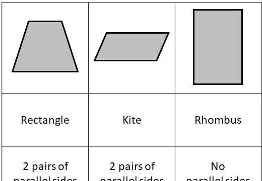 Quadrilaterals - Classifying - Card Match