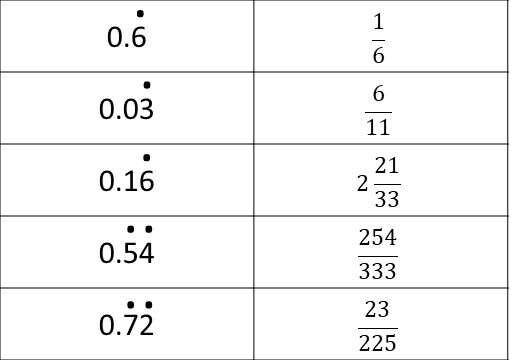 Recurring Decimals - Converting - Card Match