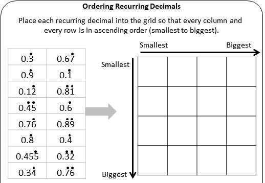 Recurring Decimals - Ordering - Worksheet A
