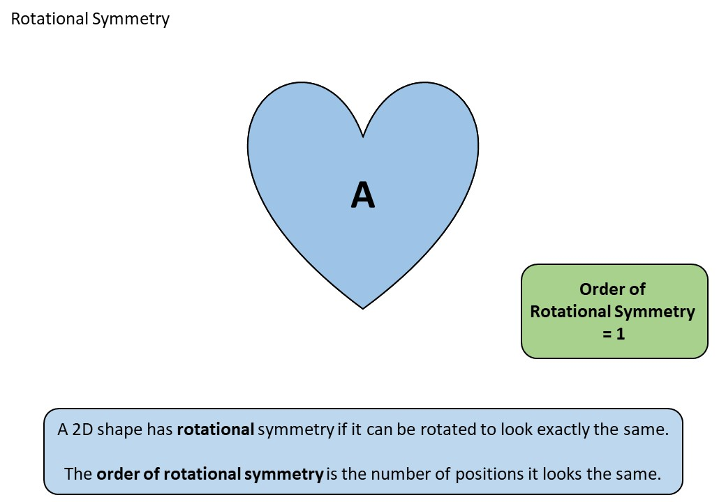 Rotational Symmetry - Demonstration