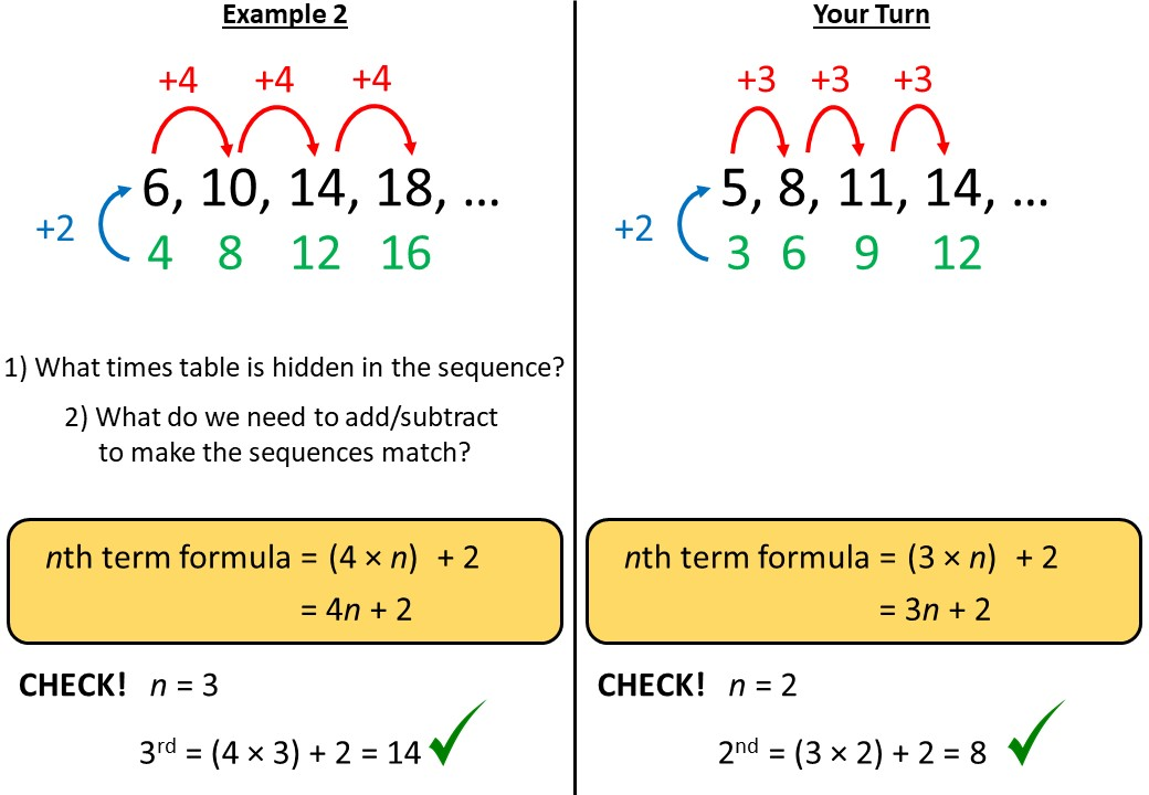 Sequences - Linear - Complete Lesson