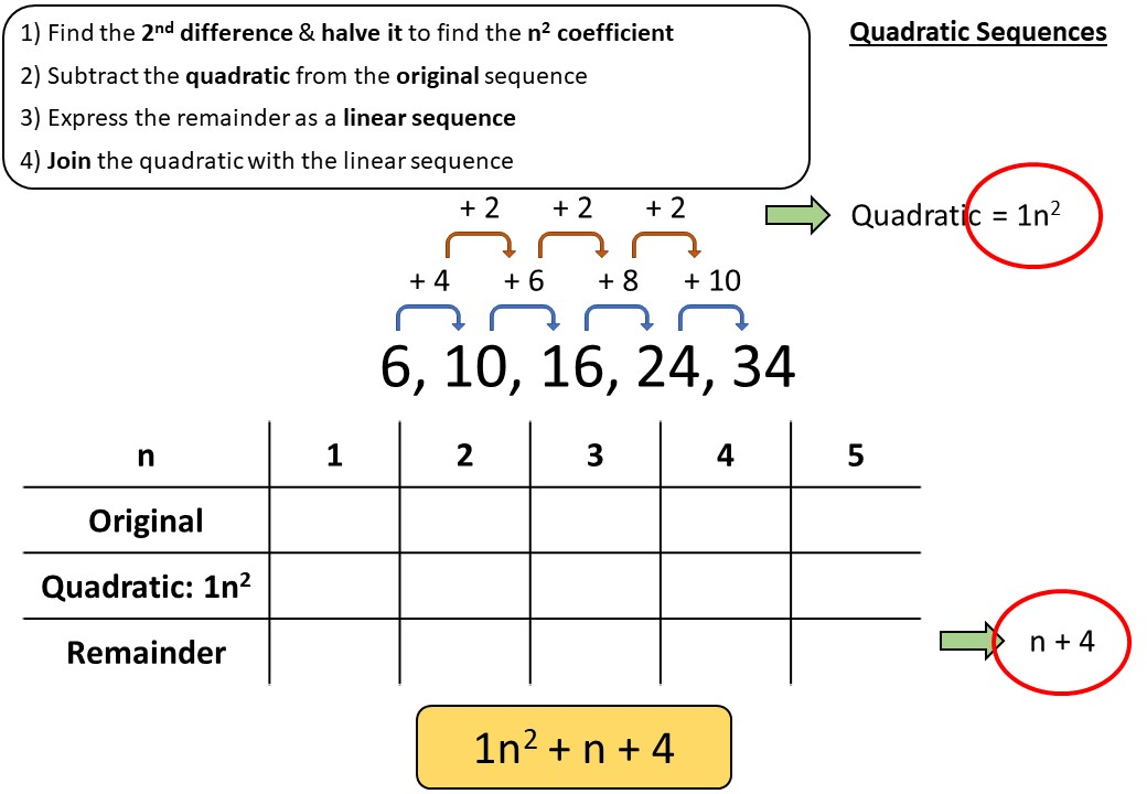 Sequences - Linear & Quadratic - Demonstration
