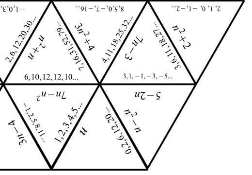 Sequences - Linear & Quadratic - Tarsia