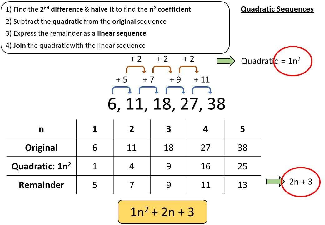 Sequences - Quadratic - Demonstration