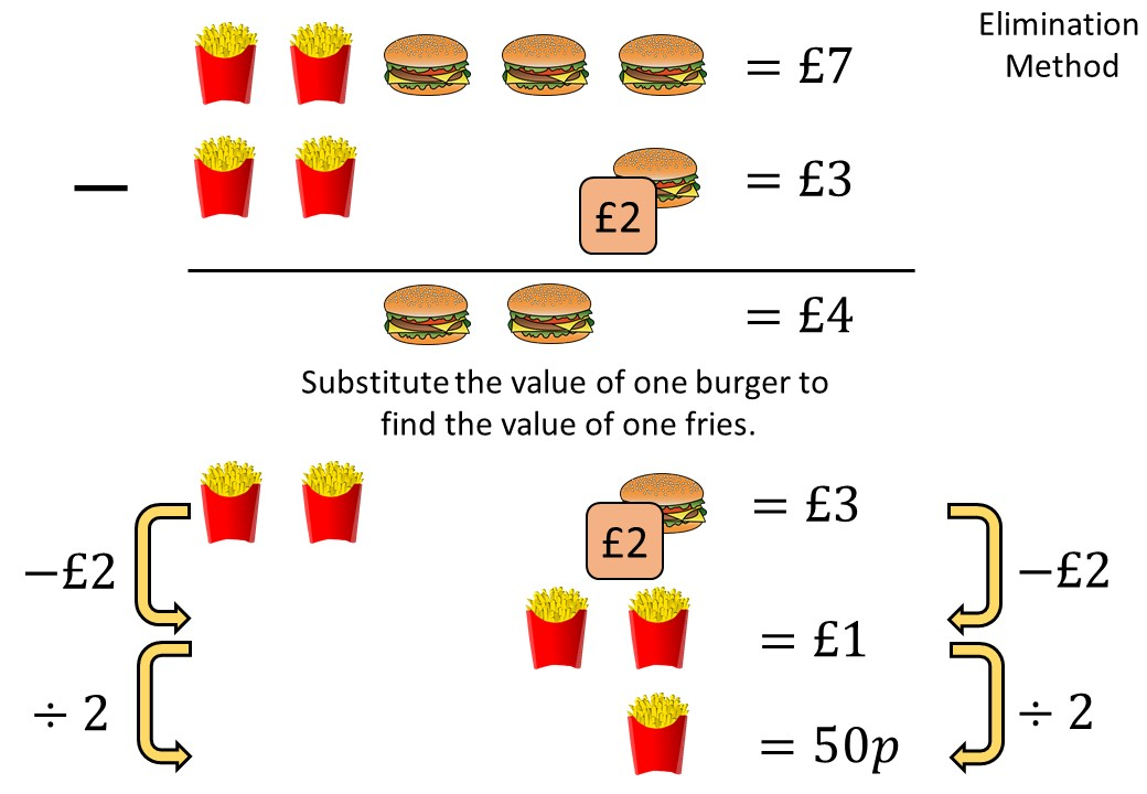 Simultaneous Equations - Elimination - Complete Lesson2
