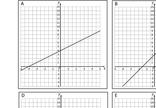 Simultaneous Equations - Linear & Non-Linear Graphically - Card Complete & Match