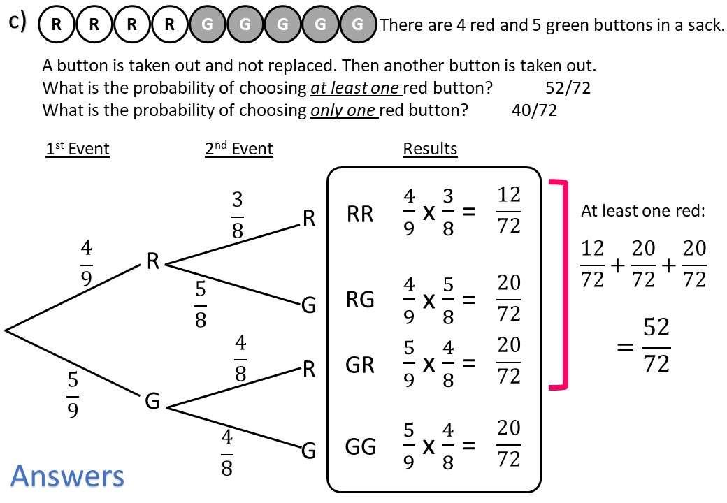 Tree Diagrams - Conditional - Worksheet