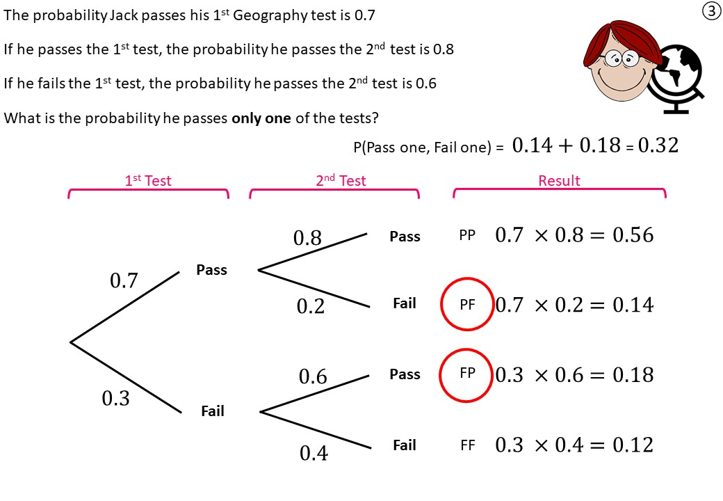 Tree Diagrams - Condtional - Demonstration