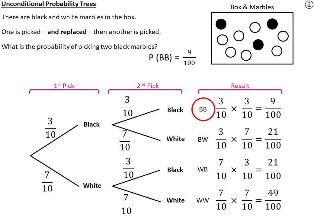 Tree Diagrams - Mixed - Demonstration