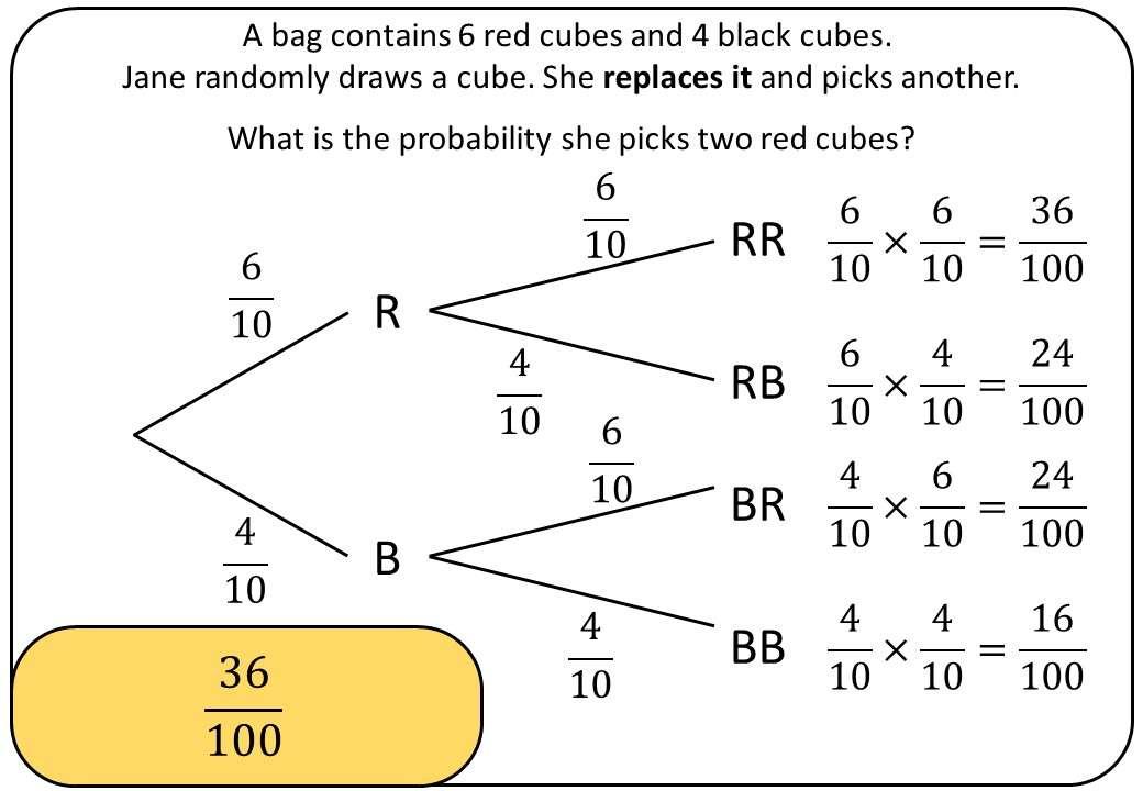 Tree Diagrams - Unconditional - Bingo M