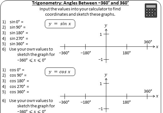 Trigonometry - Angles between 0 & 360 - Worksheet A