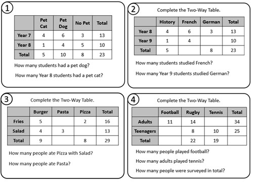 Two-Way Tables - Relay Race